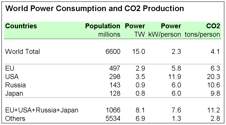 World-Power-CO2.jpg