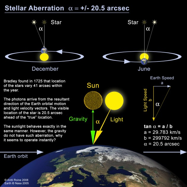 Stellar-Aberration-Light.jpg